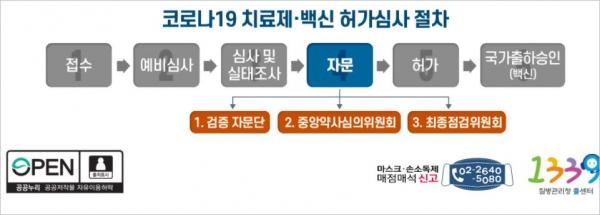 식약처, 코로나19 치료제 및 백신 허가심사 절차
