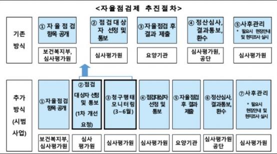 '부당청구 예방형 자율점검' 시범사업